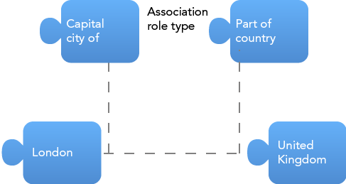 topic-map-association-role-type.png