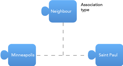 topic-map-association-type.png